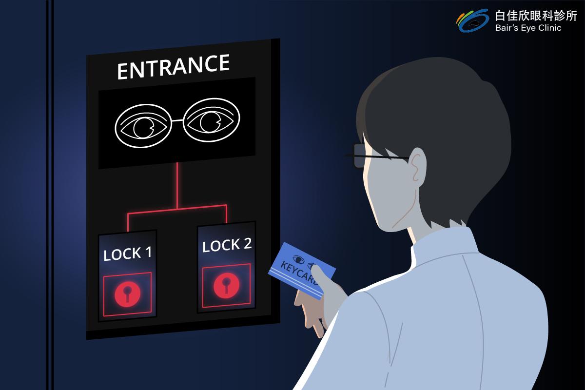 近視雷射安全性的關鍵