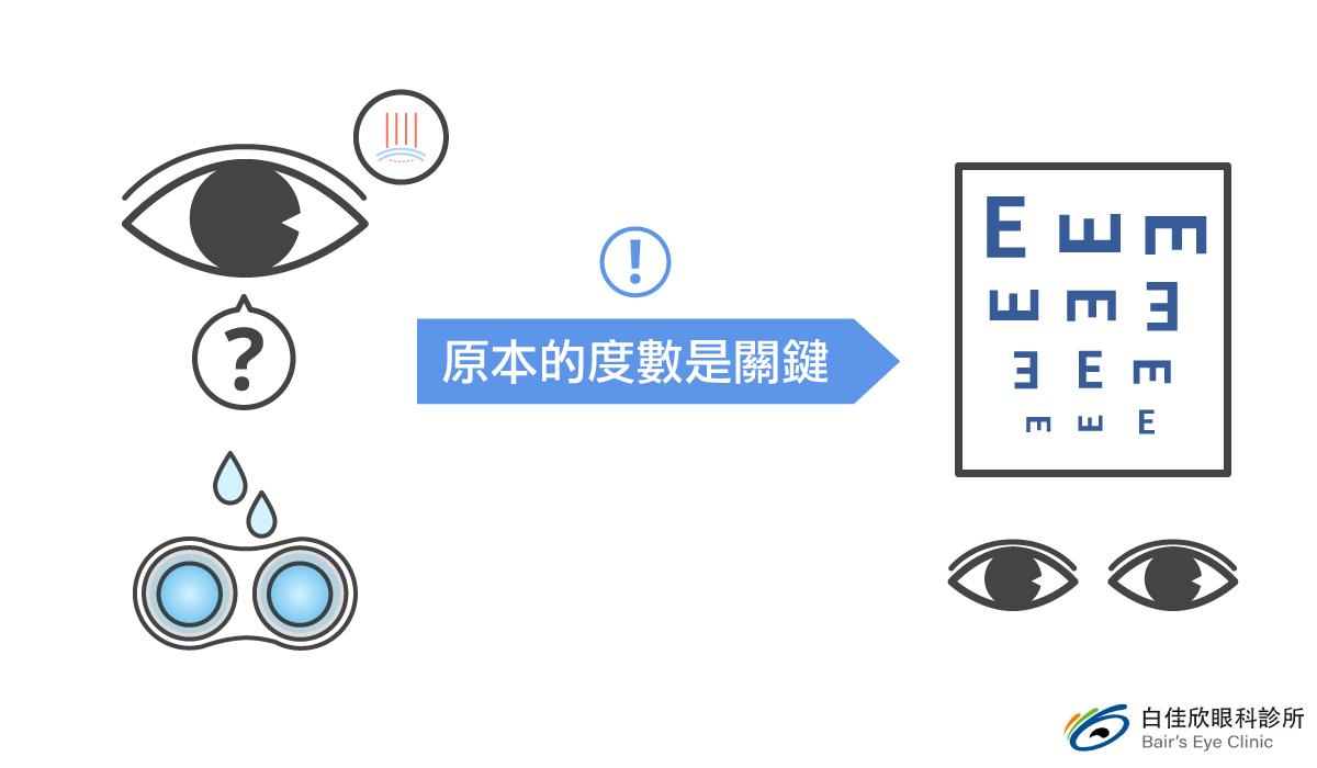 台中白佳欣眼科診所隱形眼鏡配戴的關鍵