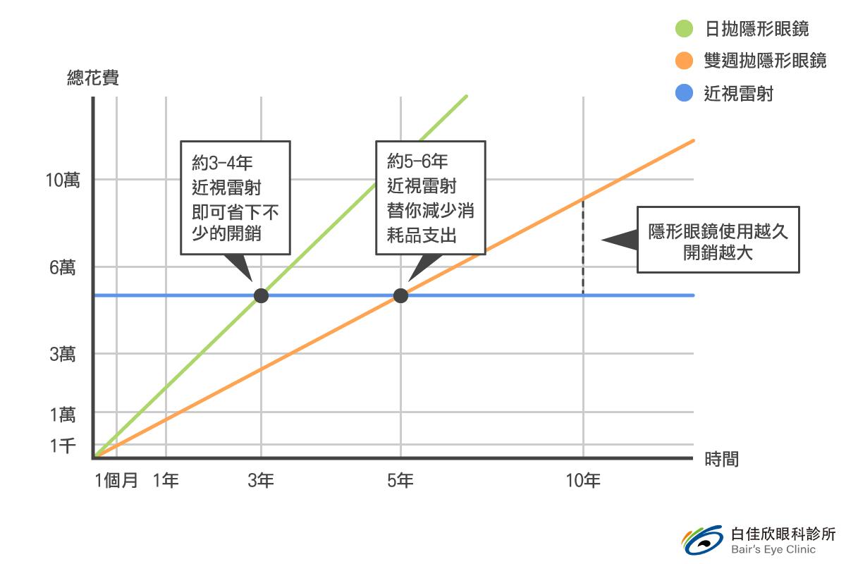 隱形眼鏡與近視雷射年價格成本圖表