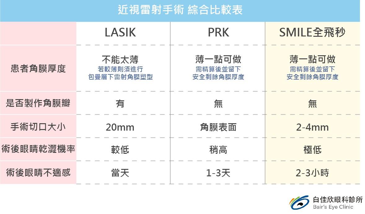近視雷射手術綜合比較表