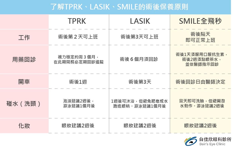 了解TPRK-LASIK-SMILE術後保養原則
