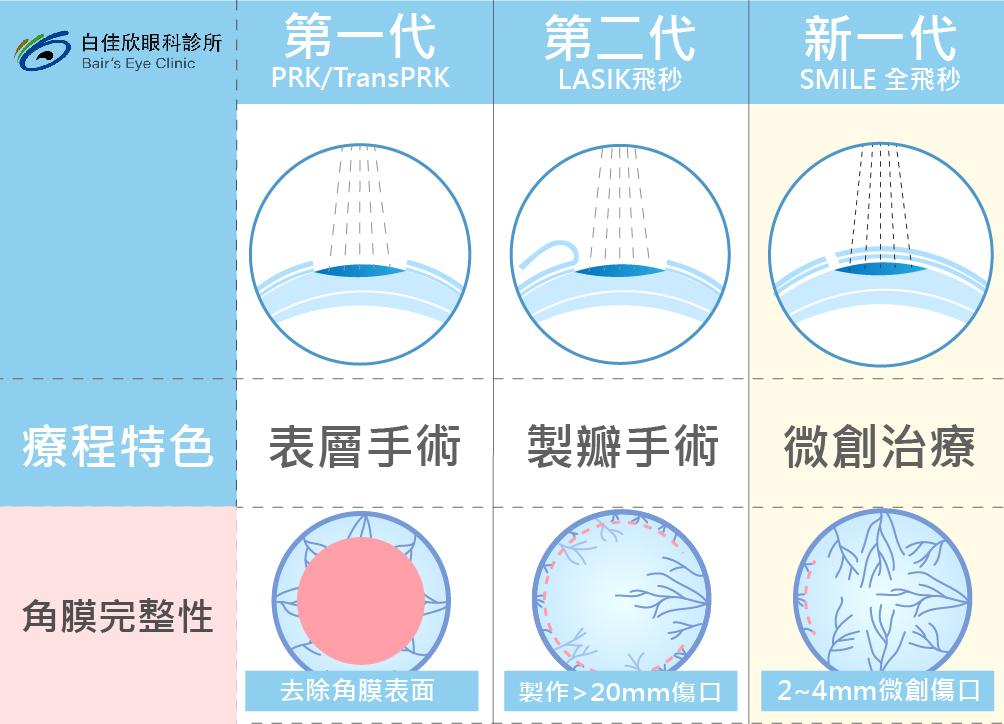 傳統雷射手術與SMILE全飛秒比較圖